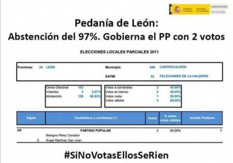 elecciones-abstencion-del-97-voto