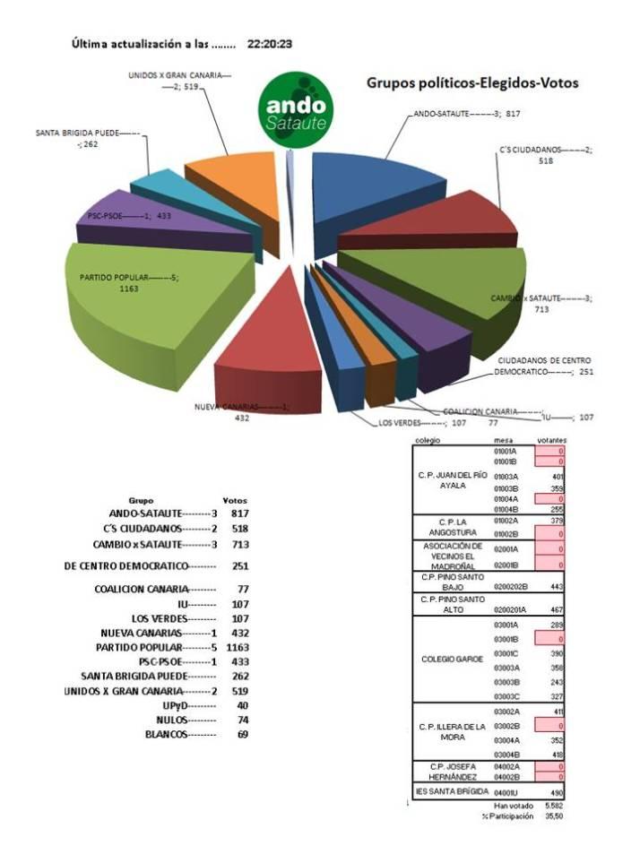 elecciones Santa Brígida 2015 blog (5)