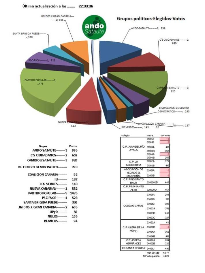 elecciones Santa Brígida 2015 blog (6)