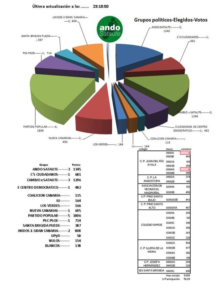 elecciones Santa Brígida 2015 blog (8)